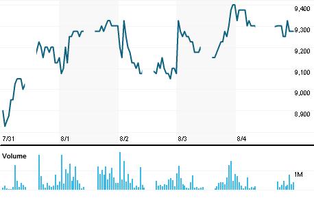 Chart for INKP.JK