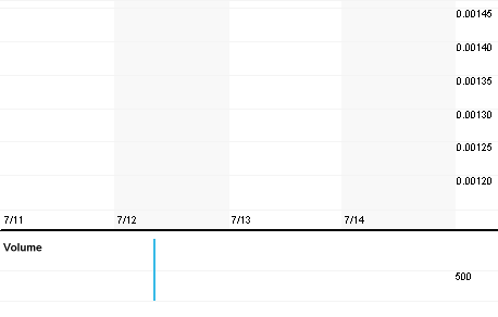 Chart for INOL.PK