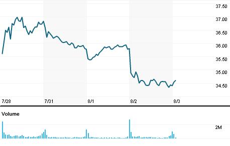 Chart for INTC.OQ