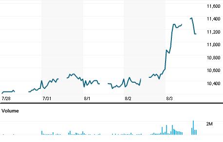 Chart for INTP.JK