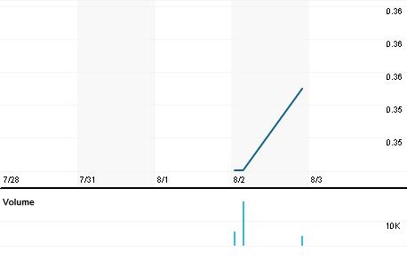 Chart for INX.V