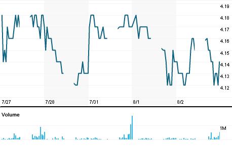 Chart for IOIB.KL