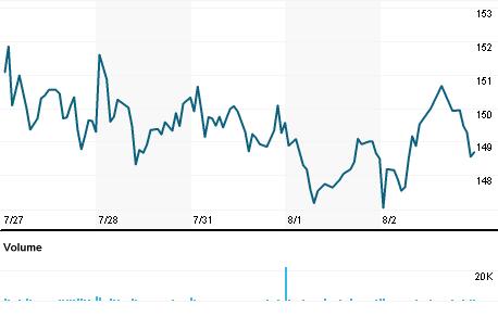 Chart for IPAR.OQ