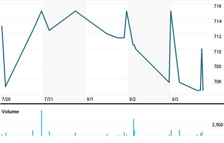 Chart for IPEL.L