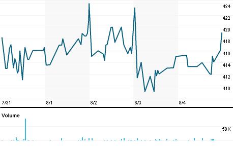 Chart for IPU.L