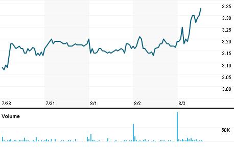 Chart for IPXL.OQ