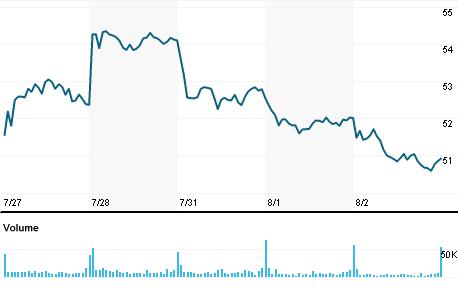 Chart for IRDM.OQ