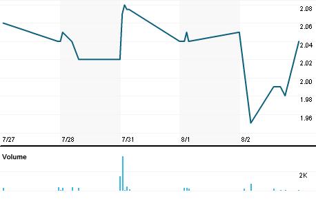 Chart for IRIX.OQ