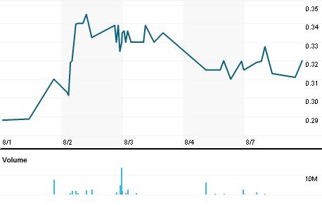 Chart for IRONI.L