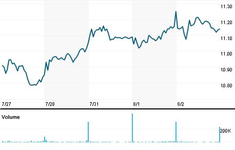 Chart for IRWD.OQ