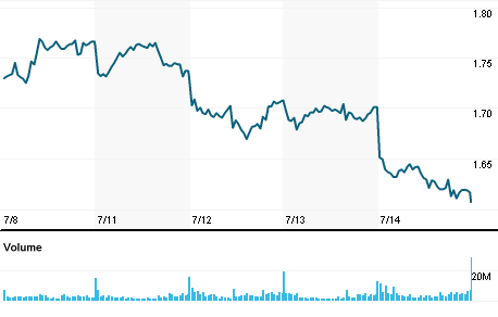 Chart for ISP.MI