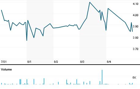 Chart for ISSM.PK