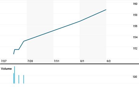 Chart for ITIC.OQ