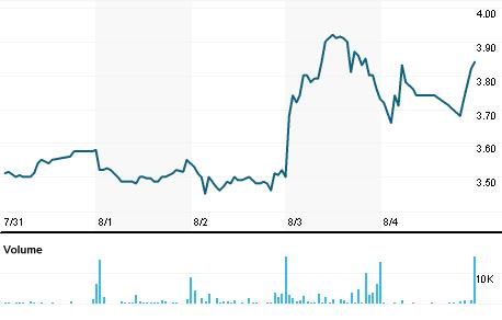 Chart for IVAC.OQ