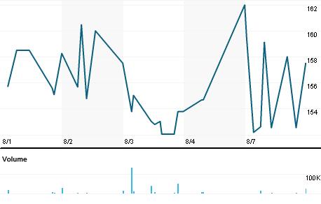 Chart for IVPU.L