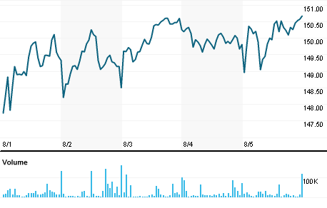 Ishares Russell 2000 Value Etf Iwn Quote Reuters