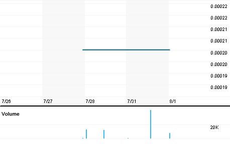 Chart for IWSY.PK