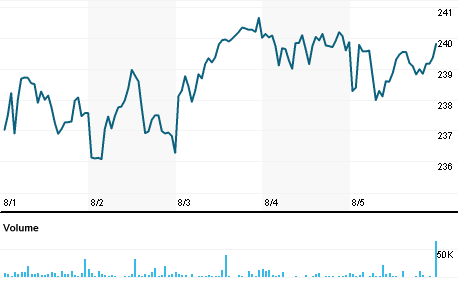 Ishares Russell 3000 Index Fund Iwv Quote Reuters