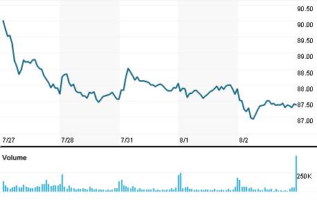 Chart for IYR.P