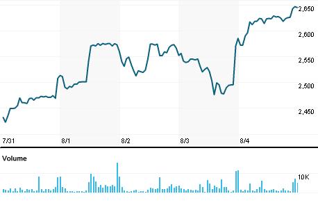 Chart for JBCH.NS