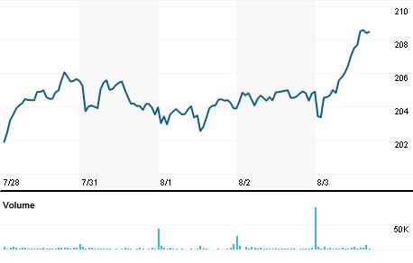 Chart for JBHT.OQ