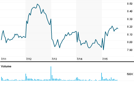 Chart for JBLU.OQ