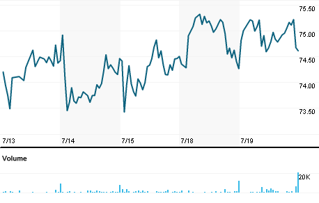 Chart for JBSS.O
