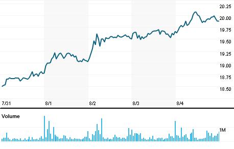 Chart for JBSS3.SA