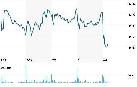 Chart for JCDX.PA