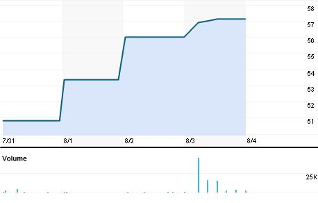 Chart for JET.BO