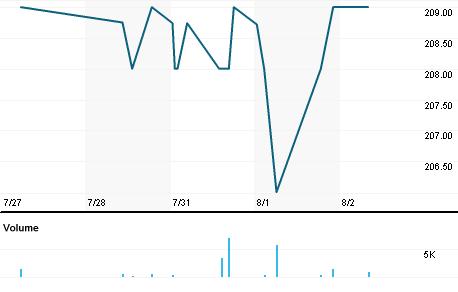 Chart for JGC.L