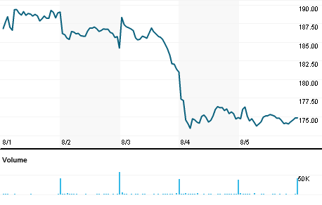 Chart for JLL.N