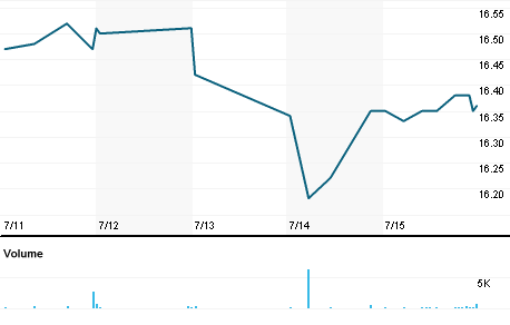 Chart for JLS.N