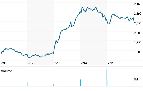 Chart for JMAT.L