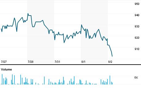Chart for JMF.L
