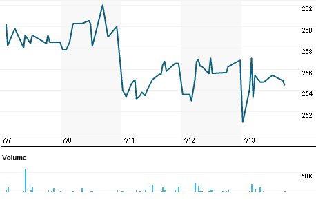 Chart for JMI.L