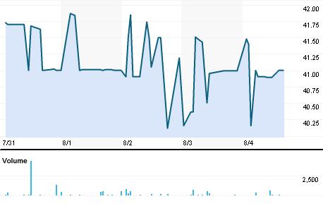 Chart for JNHT.BO