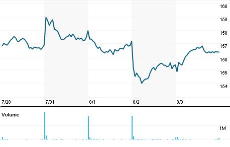 Chart for JPM.N