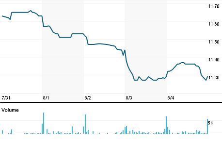 Chart for JRI.N