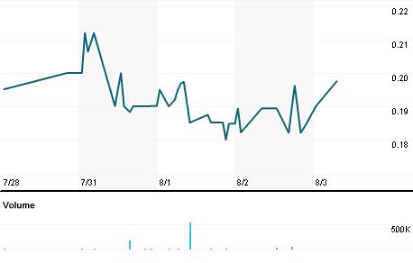 Chart for JSDA.PK