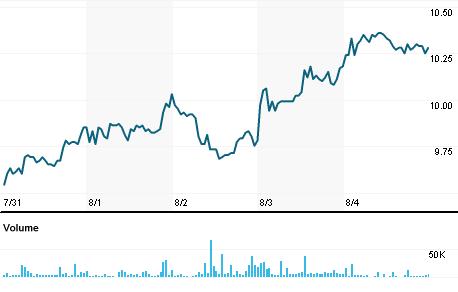 Chart for JSLG3.SA
