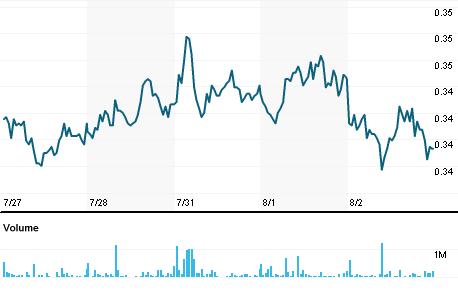 Chart for JUVE.MI