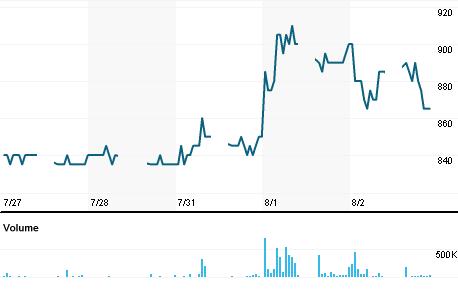 Chart for KAEF.JK