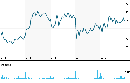 Kaiser Aluminum Corp Stock Quote Kaiser Aluminum Corp Company