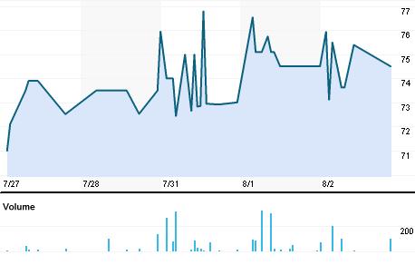 Chart for KANC.BO