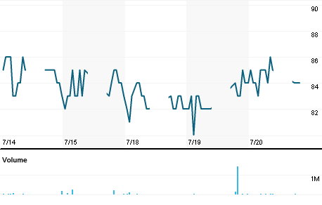 Chart for KARW.JK