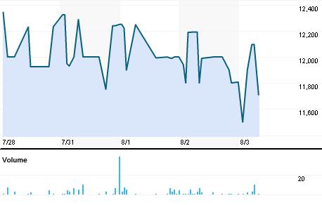 Chart for KAYC.BO