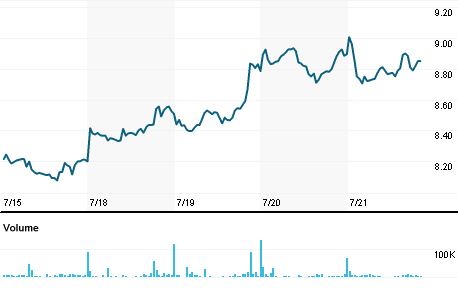 Chart for KCOGn.DE