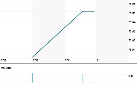 Chart for KDSKF.PK