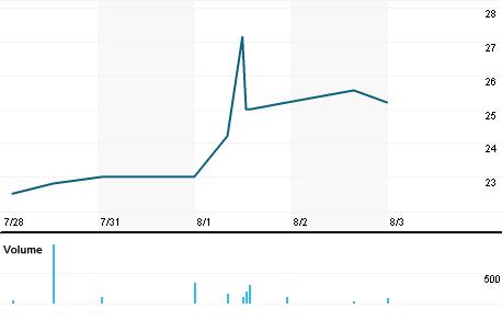 Chart for KEWL.PK
